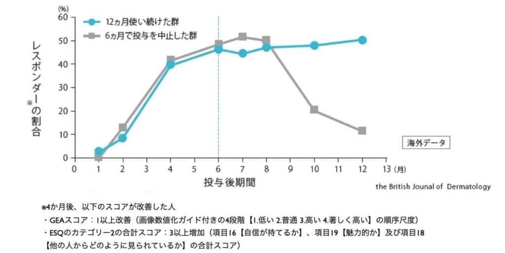 グラッシュビスタの効果(海外臨床試験)